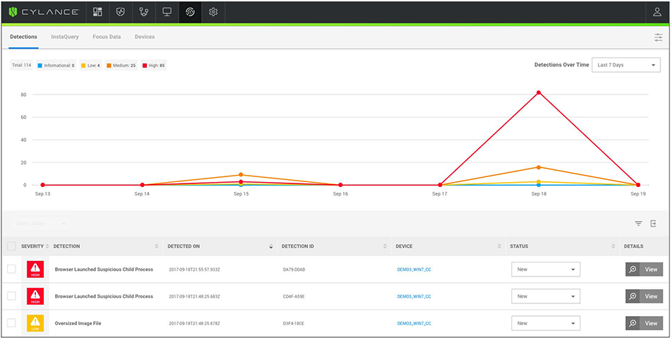 Detections tab displays event trends over time with access to detailed threat information.